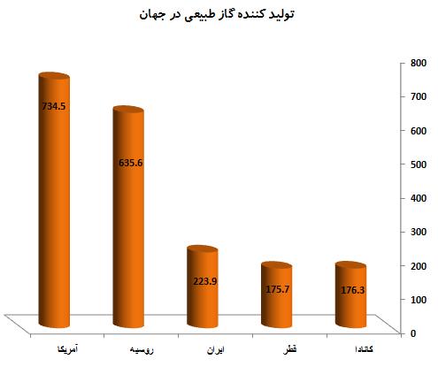 جایگاه ایران در میان تولیدکنندگان گاز جهان
