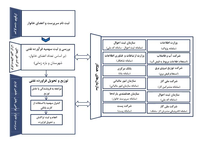 طراحی سامانه متمرکز خدمات عمومی برای درخواست سوخت