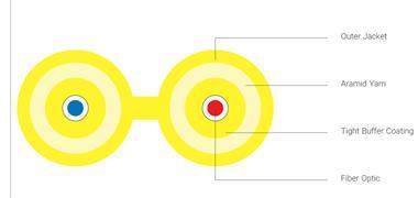 فروش کابل فیبر نوری Duplex Zipcord – تهران